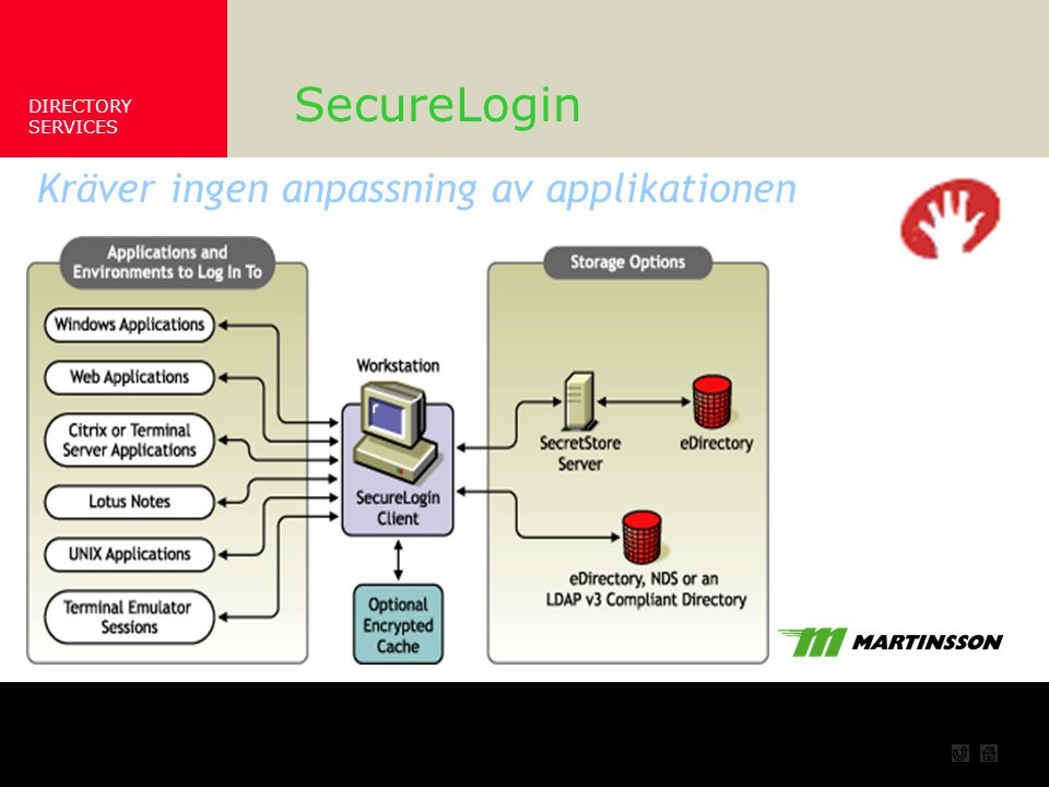 DIRECTORY SERVICES Bild på SecureLogin SecureLogin Kräver ingen anpassning av applikationen