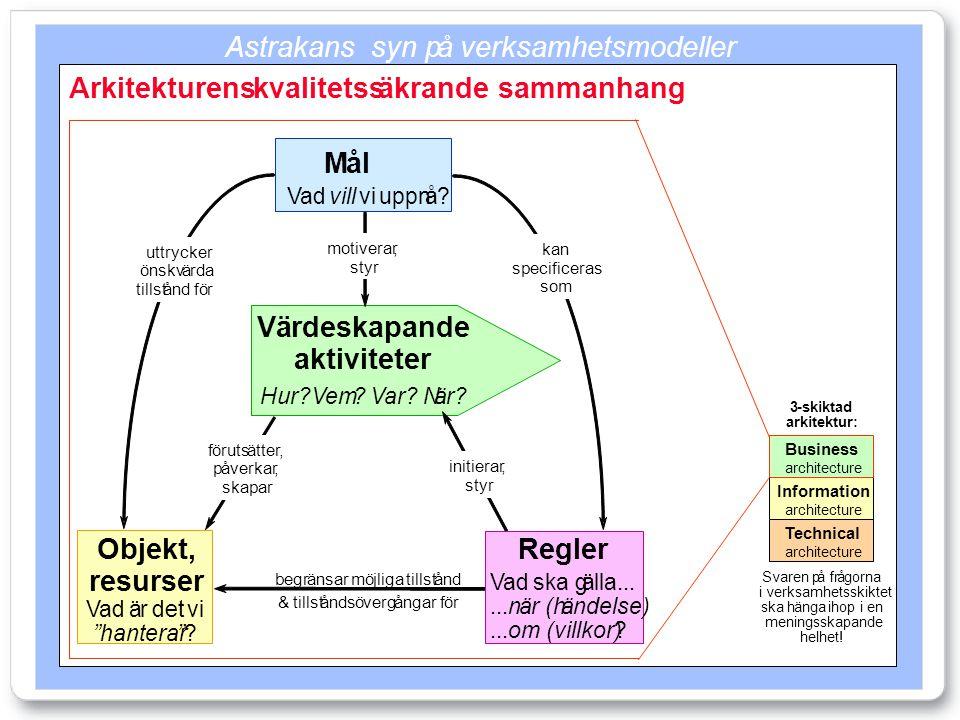 Astrakanssyn påverksamhetsmodeller Svaren påfrågorna i verksamhetsskiktet skahängaihop i en meningsskapande helhet! 3-skiktad arkitektur: Information
