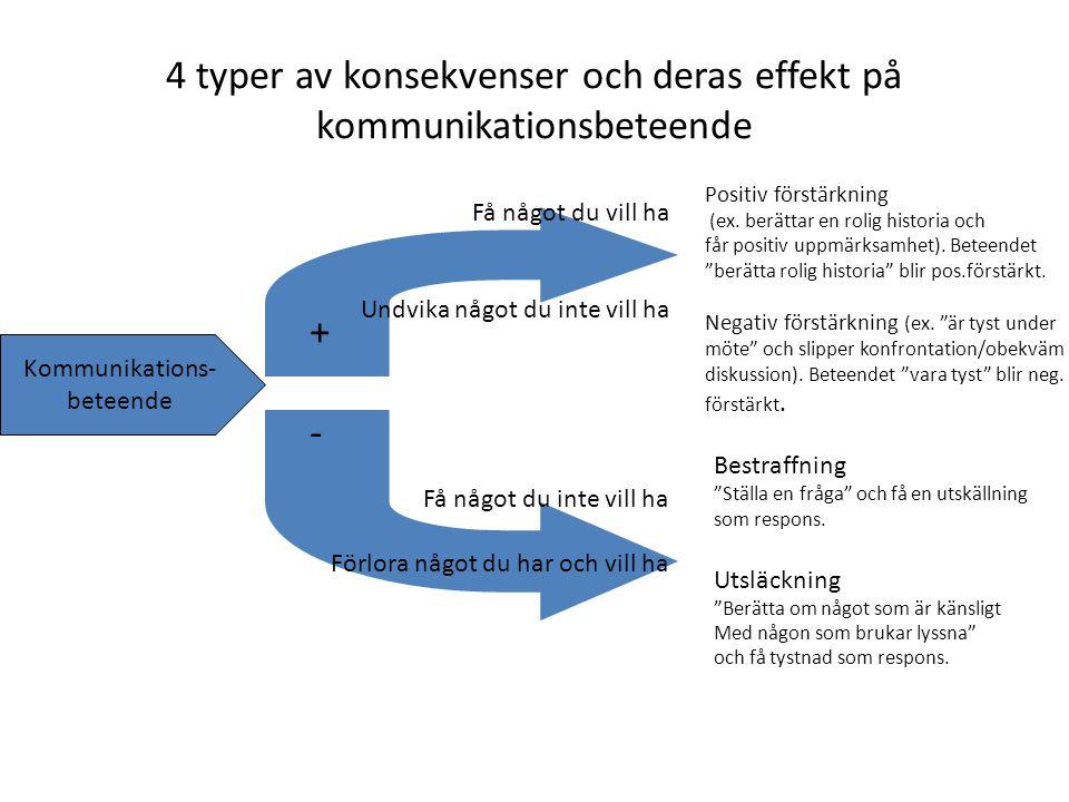 4 typer av konsekvenser och deras effekt på kommunikationsbeteende Beteende Kommunikations- beteende Få något du inte vill ha Förlora något du har och