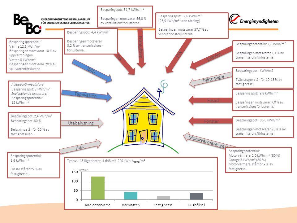 Hiss Tappvatten IMD Tak Frånluftsvp Utebelysning Motorvärmare, garage Fönster Tvättstugor FTX Entréer Besparingspotential: 1,6 kWh/m 2 Hissar står för 5 % av fastighetsel.