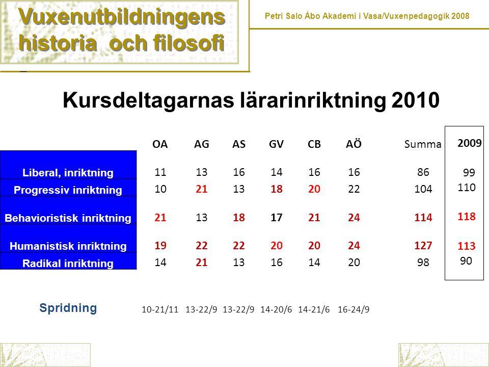 Vuxenutbildningens historia och filosofi Vuxenutbildningens historia och filosofi Petri Salo Åbo Akademi i Vasa/Vuxenpedagogik 2008 Kursdeltagarnas lä