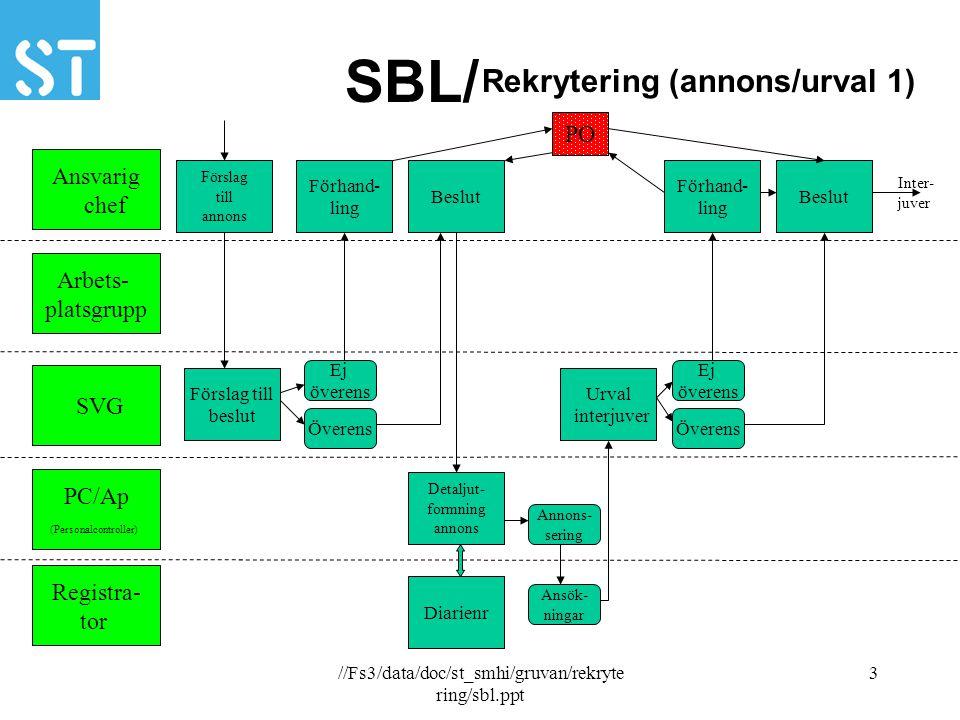//Fs3/data/doc/st_smhi/gruvan/rekryte ring/sbl.ppt 4 SBL/ Ansvarig chef Arbets- platsgrupp SVG PC/Ap (Personalcontroller) Registra- tor Förslag till beslut Info vem som anställts Beslut Förhand- ling Överens Ej öve- rens Anställer Rekrytering (interjuver 2) PO Arbetsgrp Interjuvar Info om urval Presenta- tion Info om val Erbjuder anställning Annons/urval