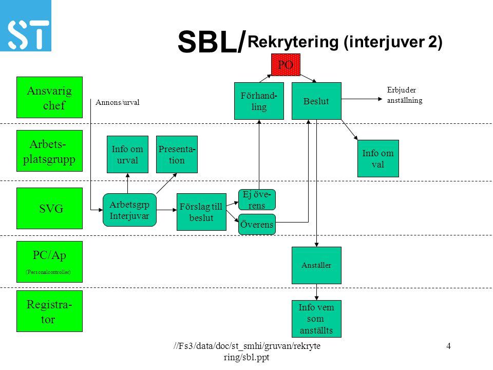 //Fs3/data/doc/st_smhi/gruvan/rekryte ring/sbl.ppt 4 SBL/ Ansvarig chef Arbets- platsgrupp SVG PC/Ap (Personalcontroller) Registra- tor Förslag till b