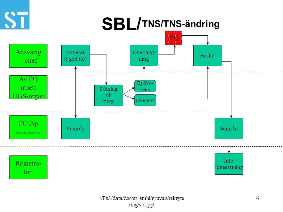 //Fs3/data/doc/st_smhi/gruvan/rekryte ring/sbl.ppt 7 SBL/ Ansvarig chef PO PC/Ap (Personalcontroller) Registra- tor Avveckling (arbetsbrist 1) (ej UGS) Initierar ( avveckling) Beslut Övergripande förhand- ling Förhandl- ling Överens Ej öve- rens SamrådArbetsbrist Info arbetsbrist Turordnigs- kretsar