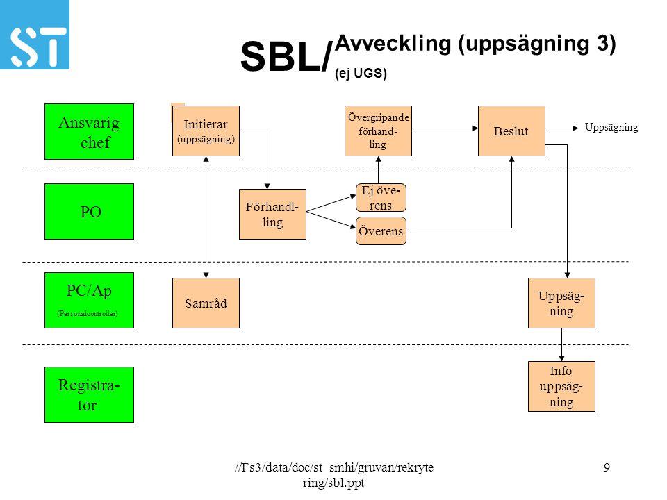 //Fs3/data/doc/st_smhi/gruvan/rekryte ring/sbl.ppt 9 SBL/ Ansvarig chef PO PC/Ap (Personalcontroller) Registra- tor Avveckling (uppsägning 3) (ej UGS)
