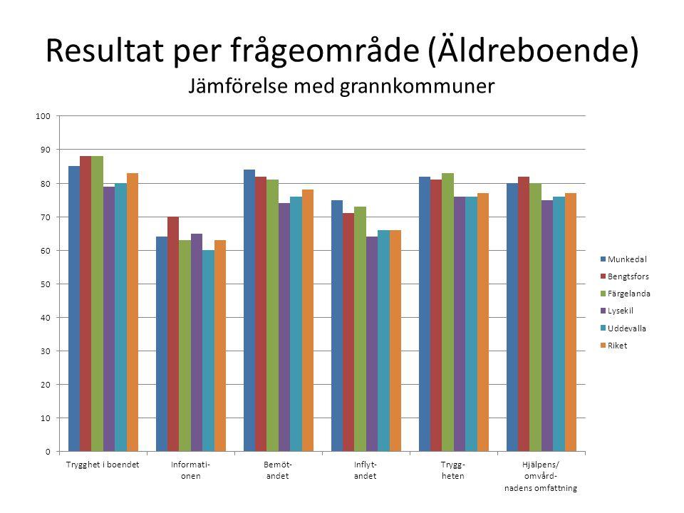 Resultat per frågeområde (Äldreboende) Jämförelse med grannkommuner