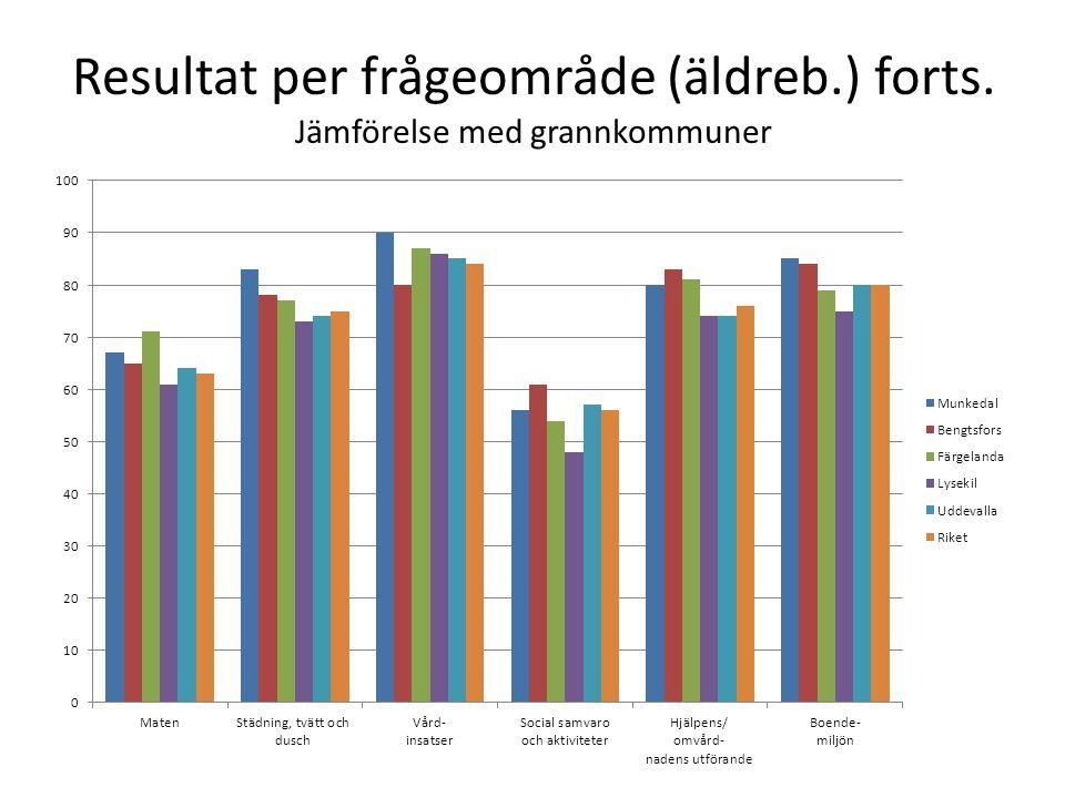 Resultat per frågeområde (äldreb.) forts. Jämförelse med grannkommuner