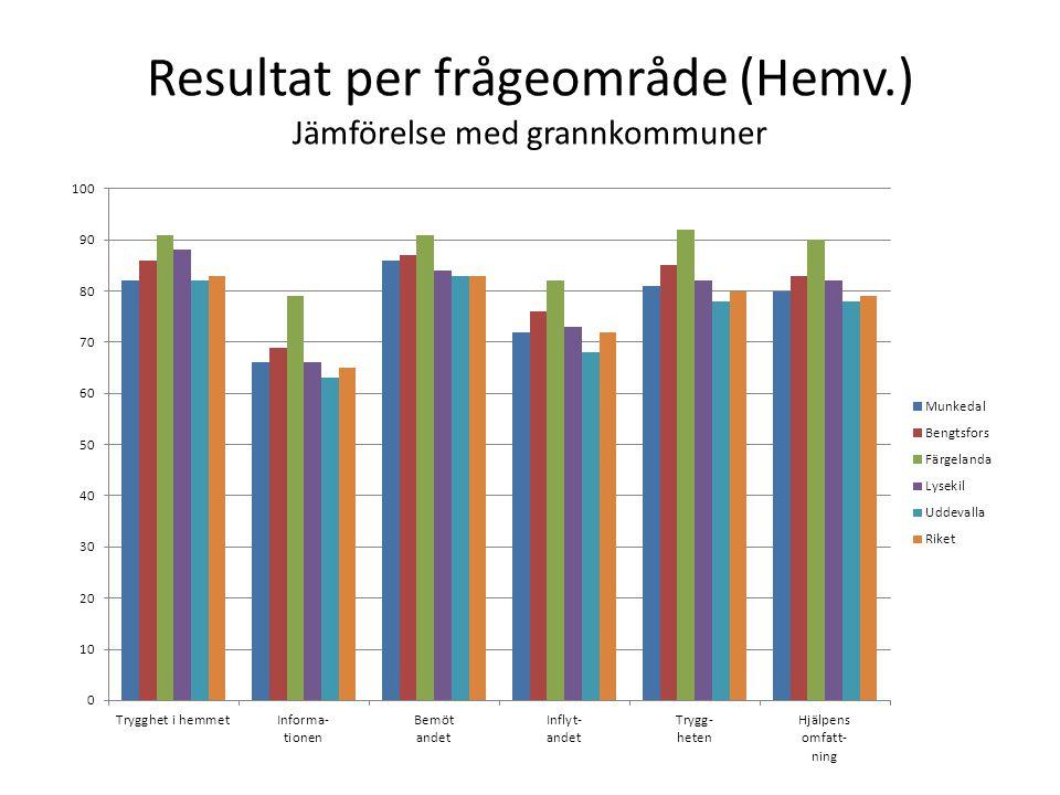 Resultat per frågeområde (Hemv.) Jämförelse med grannkommuner