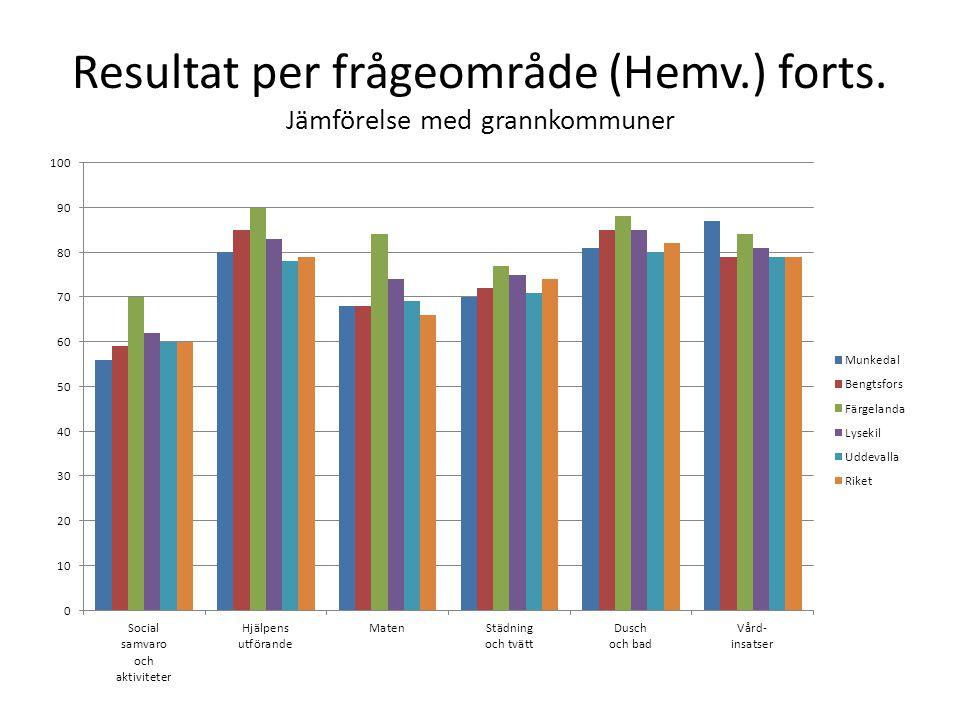 Resultat per frågeområde (Hemv.) forts. Jämförelse med grannkommuner