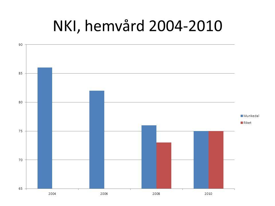 NKI, hemvård 2004-2010