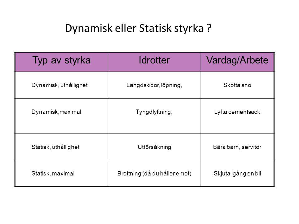 Dynamisk eller Statisk styrka ? Typ av styrkaIdrotterVardag/Arbete Dynamisk, uthållighetLängdskidor, löpning,Skotta snö Dynamisk,maximalTyngdlyftning,