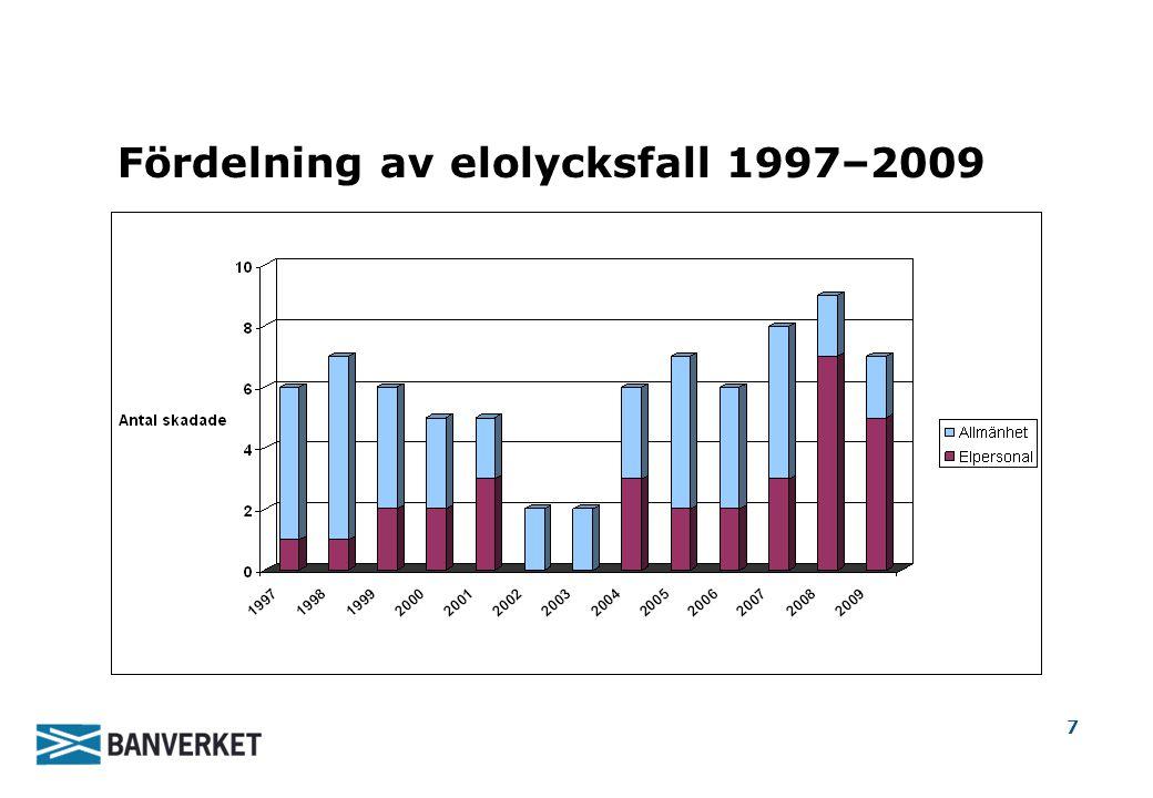 7 Fördelning av elolycksfall 1997–2009