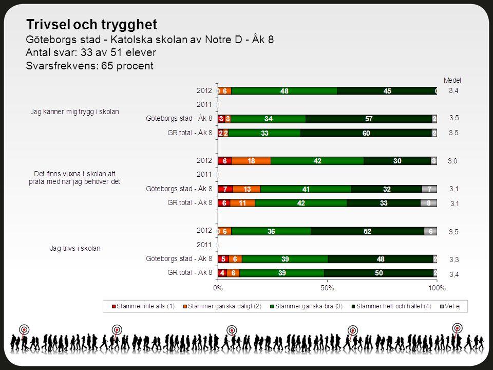 Delaktighet och inflytande Göteborgs stad - Katolska skolan av Notre D - Åk 8 Antal svar: 33 av 51 elever Svarsfrekvens: 65 procent
