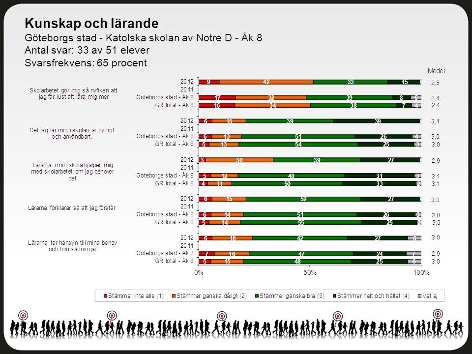 Kunskap och lärande Göteborgs stad - Katolska skolan av Notre D - Åk 8 Antal svar: 33 av 51 elever Svarsfrekvens: 65 procent