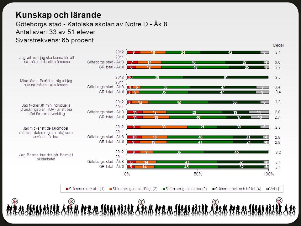 Bemötande Göteborgs stad - Katolska skolan av Notre D - Åk 8 Antal svar: 33 av 51 elever Svarsfrekvens: 65 procent