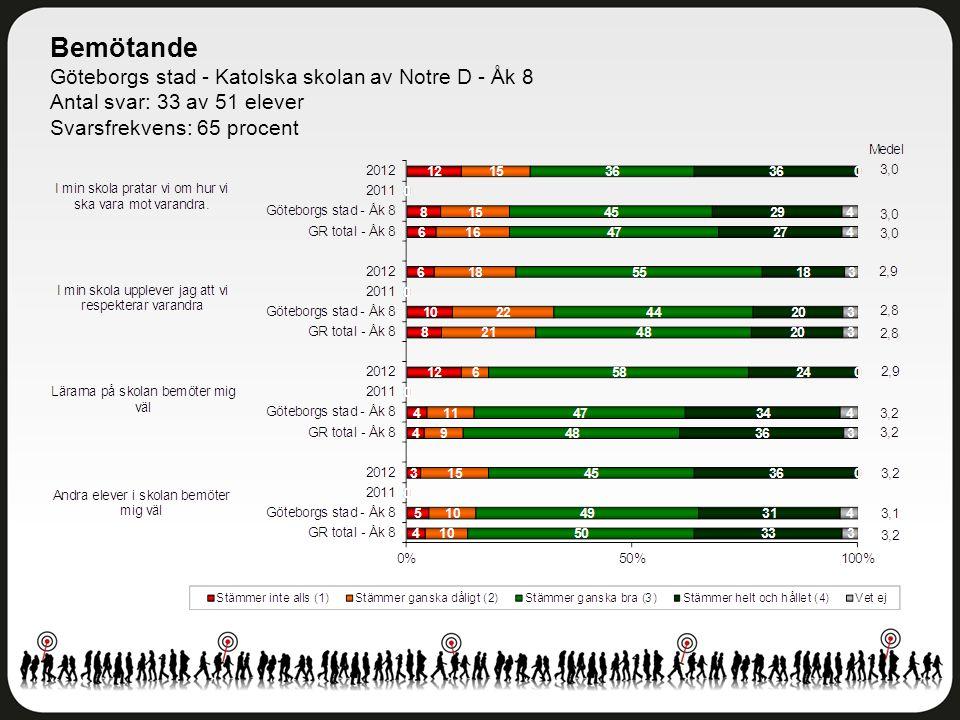 Övriga frågor Göteborgs stad - Katolska skolan av Notre D - Åk 8 Antal svar: 33 av 51 elever Svarsfrekvens: 65 procent