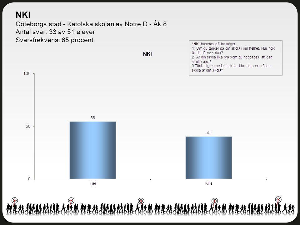 Delområdesindex Göteborgs stad - Katolska skolan av Notre D - Åk 8 Antal svar: 33 av 51 elever Svarsfrekvens: 65 procent