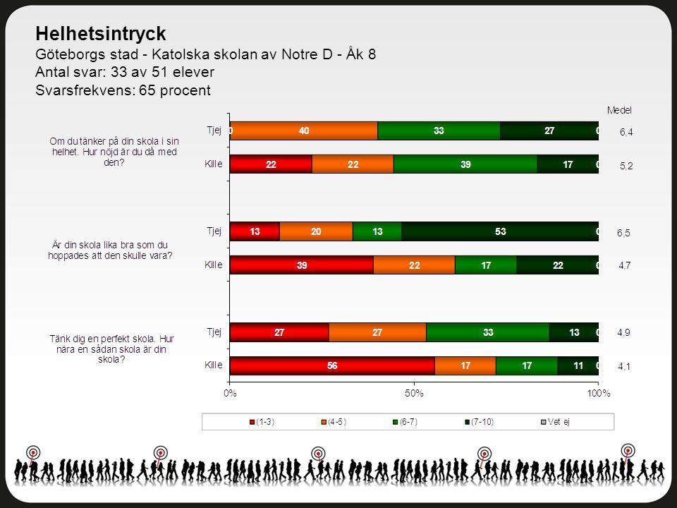 Trivsel och trygghet Göteborgs stad - Katolska skolan av Notre D - Åk 8 Antal svar: 33 av 51 elever Svarsfrekvens: 65 procent
