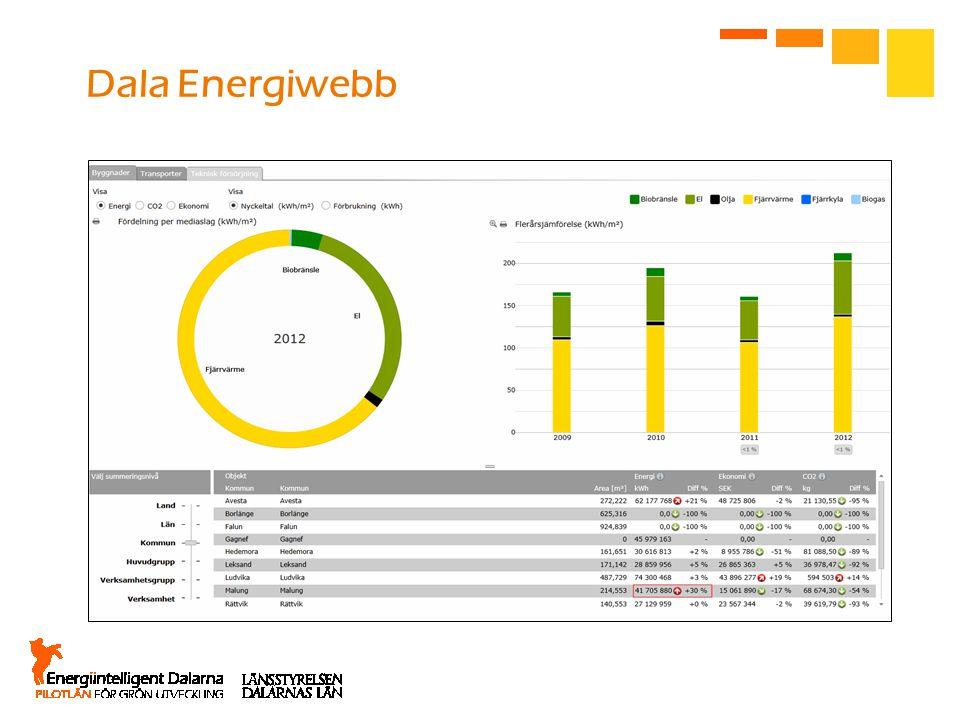 Dala Energiwebb