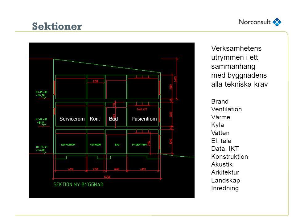Sektioner Verksamhetens utrymmen i ett sammanhang med byggnadens alla tekniska krav Brand Ventilation Värme Kyla Vatten El, tele Data, IKT Konstruktio