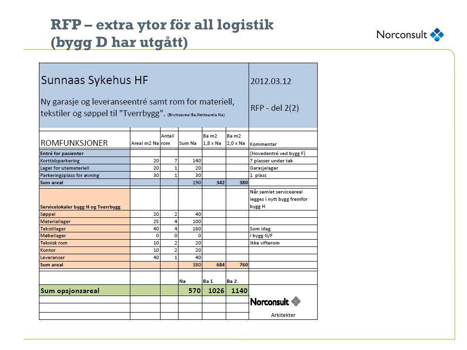 RFP – extra ytor för all logistik (bygg D har utgått)