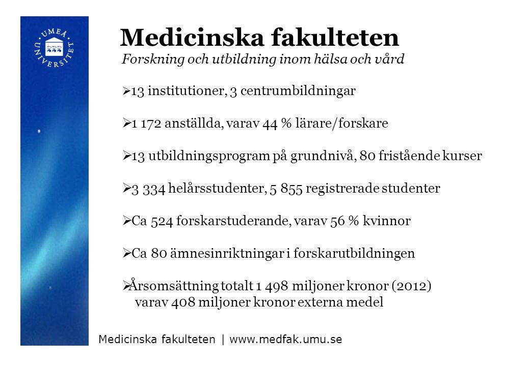 Forskning  Fakultetsanslag på ca 244 miljoner kronor (budget 2013)  Växande tillskott från externa anslagsgivare, totalt ca 408 miljoner kronor (2012)  Merparten sker vid institutionerna  Tre centrumbildningar nästan helt inriktade på forskning:  Umeå centrum för molekylär medicin (UCMM))  Umeå Centre for Microbial Research (UCMR)  Umeå centrum för funktionell hjärnavbildning (UFBI) Medicinska fakulteten   www.medfak.umu.se/forskning/
