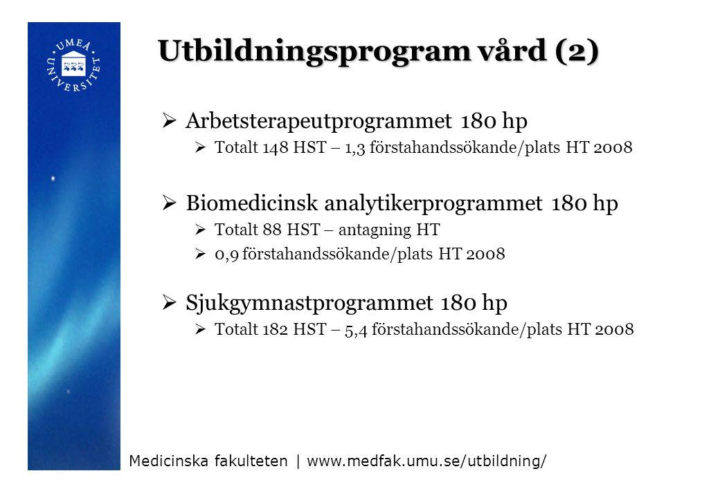 Utbildningsprogram vård (2)  Arbetsterapeutprogrammet 180 hp  Totalt 148 HST – 1,3 förstahandssökande/plats HT 2008  Biomedicinsk analytikerprogrammet 180 hp  Totalt 88 HST – antagning HT  0,9 förstahandssökande/plats HT 2008  Sjukgymnastprogrammet 180 hp  Totalt 182 HST – 5,4 förstahandssökande/plats HT 2008 Medicinska fakulteten | www.medfak.umu.se/utbildning/