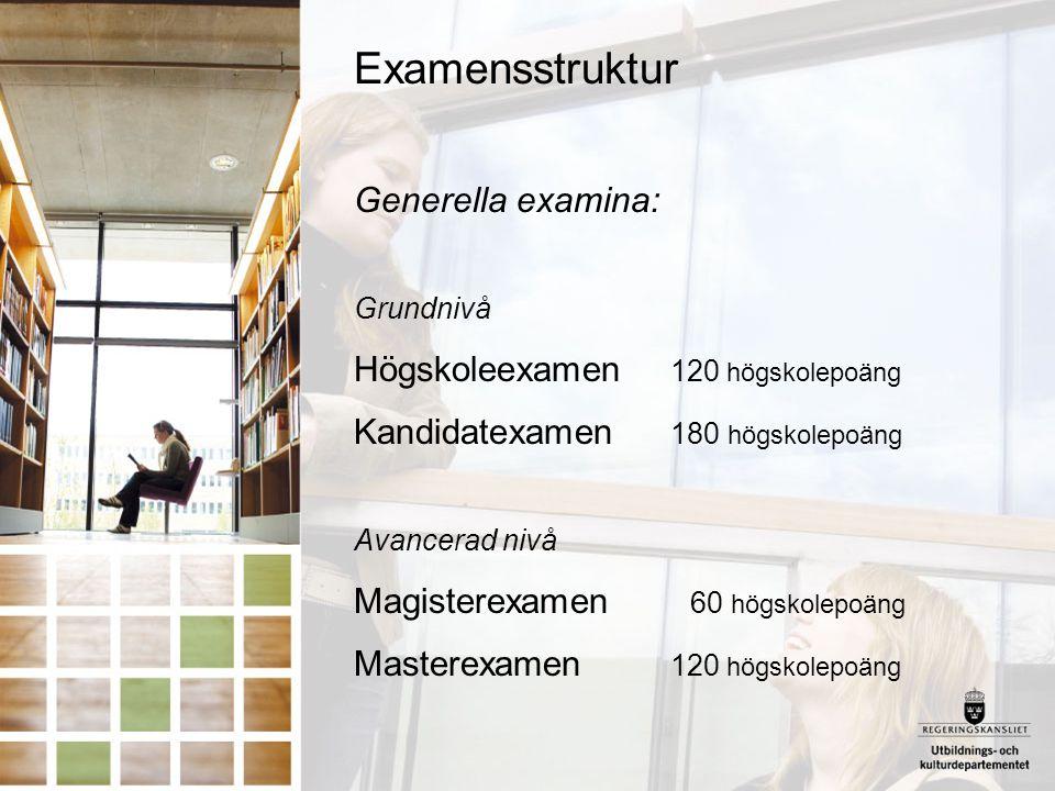 Examensstruktur Generella examina: Grundnivå Högskoleexamen 120 högskolepoäng Kandidatexamen 180 högskolepoäng Avancerad nivå Magisterexamen 60 högsko