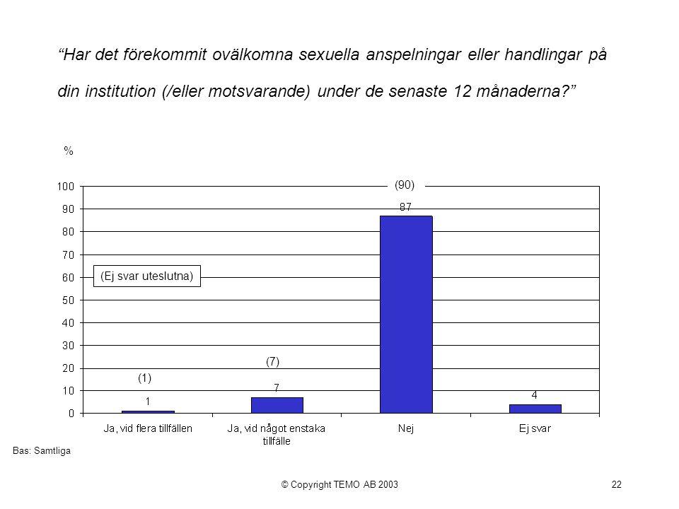 © Copyright TEMO AB 200322 Har det förekommit ovälkomna sexuella anspelningar eller handlingar på din institution (/eller motsvarande) under de senaste 12 månaderna % Bas: Samtliga (Ej svar uteslutna) (90) (7) (1)