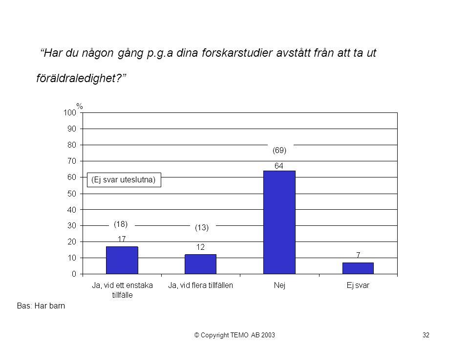 © Copyright TEMO AB 200332 Har du någon gång p.g.a dina forskarstudier avstått från att ta ut föräldraledighet % Bas: Har barn (Ej svar uteslutna) (69) (13) (18)