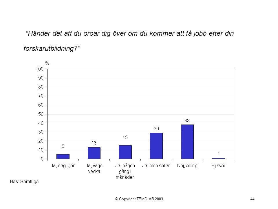 © Copyright TEMO AB 200344 Händer det att du oroar dig över om du kommer att få jobb efter din forskarutbildning % Bas: Samtliga