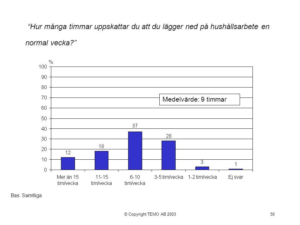 © Copyright TEMO AB 200350 Hur många timmar uppskattar du att du lägger ned på hushållsarbete en normal vecka? % Bas: Samtliga Medelvärde: 9 timmar