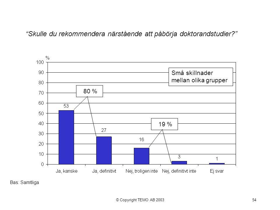 © Copyright TEMO AB 200354 Skulle du rekommendera närstående att påbörja doktorandstudier % Bas: Samtliga 80 % 19 % Små skillnader mellan olika grupper