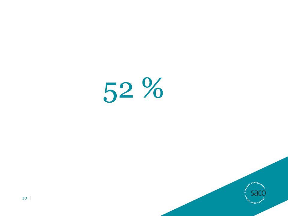 52 % 10 |
