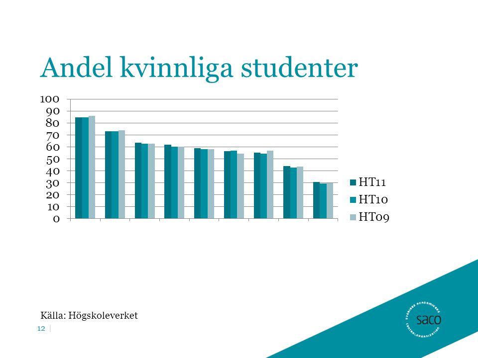 Andel kvinnliga studenter Källa: Högskoleverket 12 |