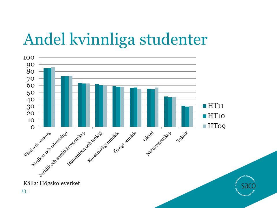 Andel kvinnliga studenter Källa: Högskoleverket 13 |