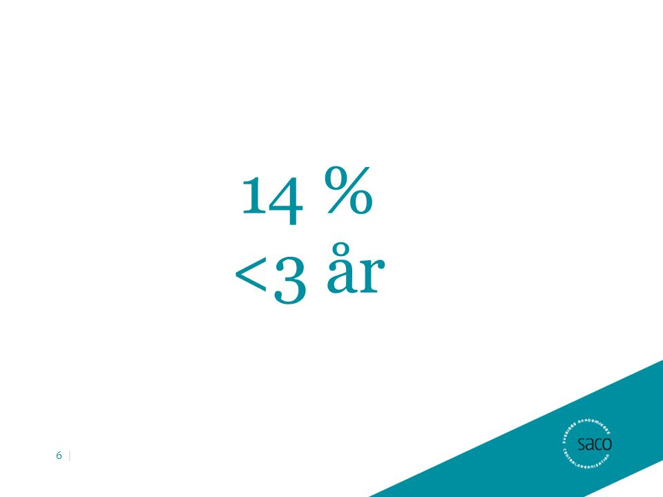 14 % <3 år 6 |