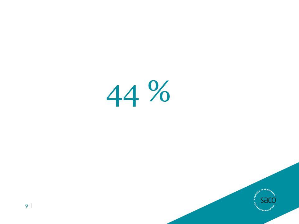 44 % 9 |