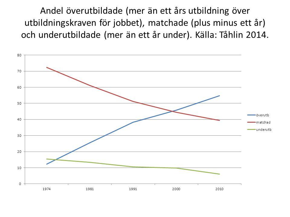Andel överutbildade (mer än ett års utbildning över utbildningskraven för jobbet), matchade (plus minus ett år) och underutbildade (mer än ett år unde