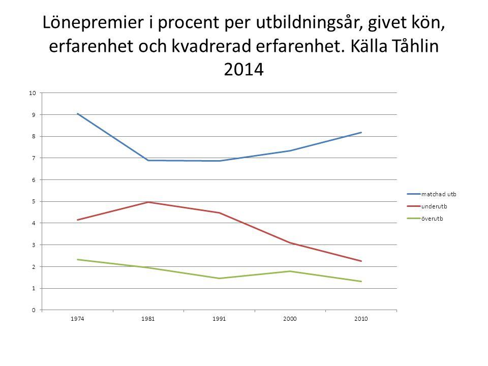 Lönepremier i procent per utbildningsår, givet kön, erfarenhet och kvadrerad erfarenhet. Källa Tåhlin 2014