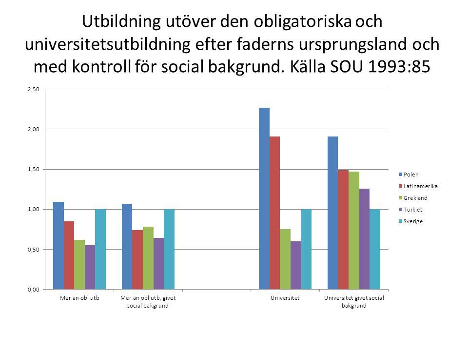 Utbildning utöver den obligatoriska och universitetsutbildning efter faderns ursprungsland och med kontroll för social bakgrund. Källa SOU 1993:85