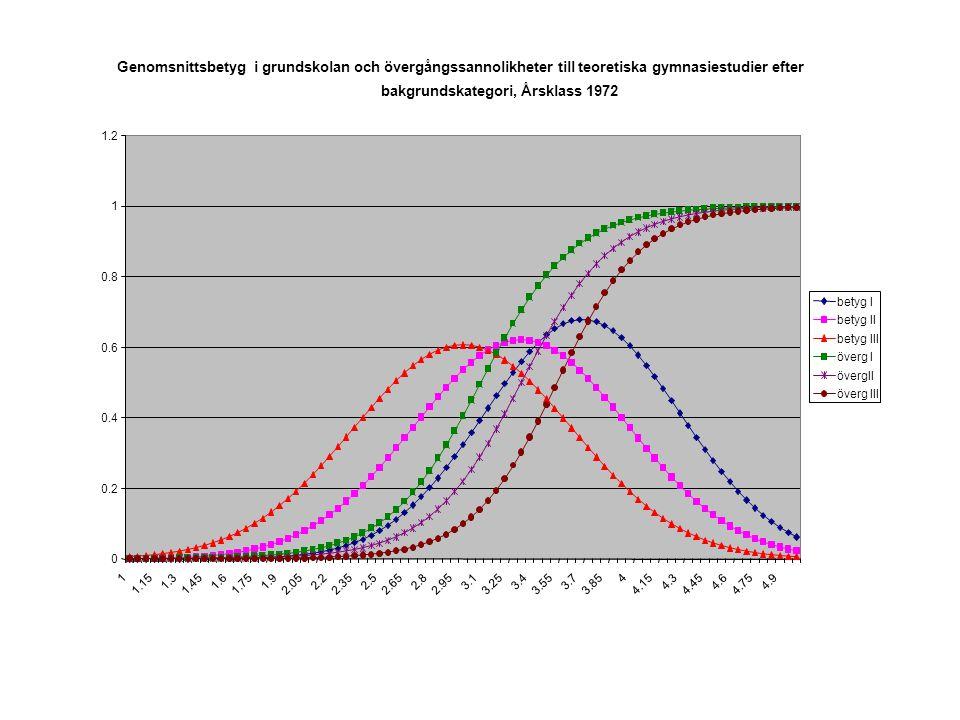 Genomsnittsbetyg i grundskolan och övergångssannolikheter till teoretiska gymnasiestudier efter bakgrundskategori, Årsklass 1972 0 0.2 0.4 0.6 0.8 1 1
