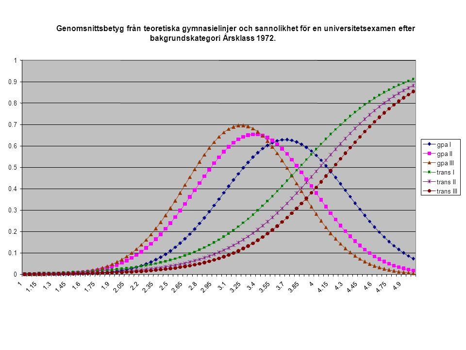 Genomsnittsbetyg från teoretiska gymnasielinjer och sannolikhet för en universitetsexamen efter bakgrundskategori.Årsklass1972. 0 0.1 0.2 0.3 0.4 0.5