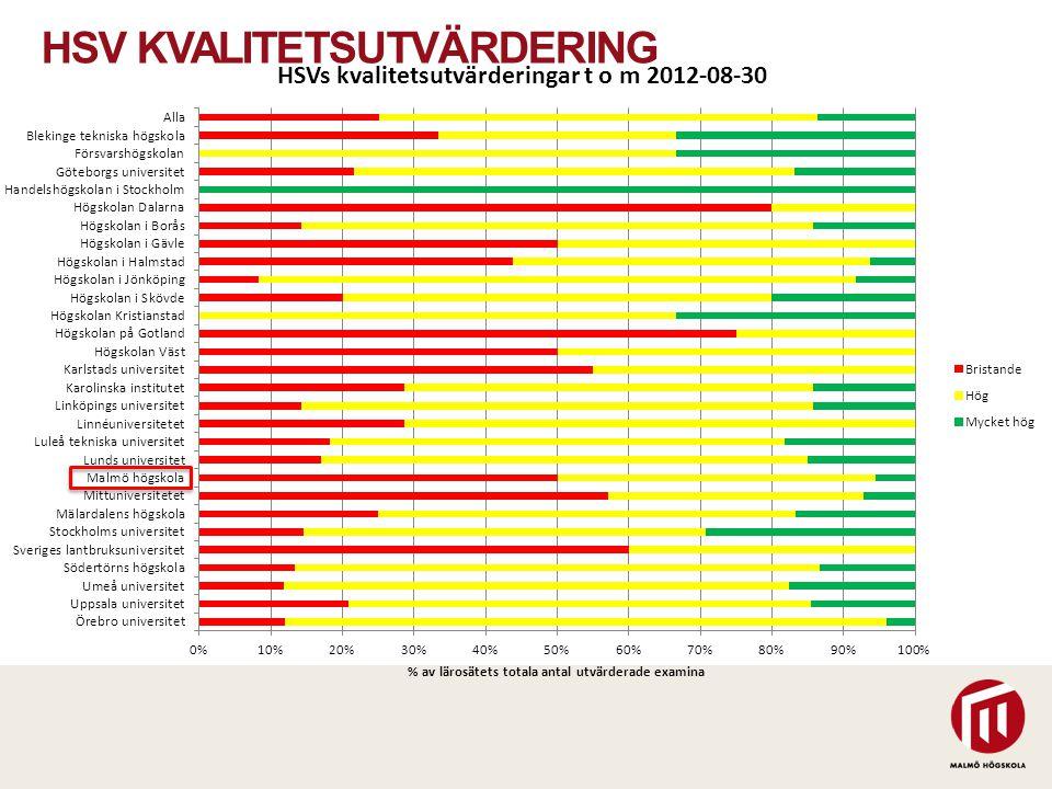 HSV KVALITETSUTVÄRDERING