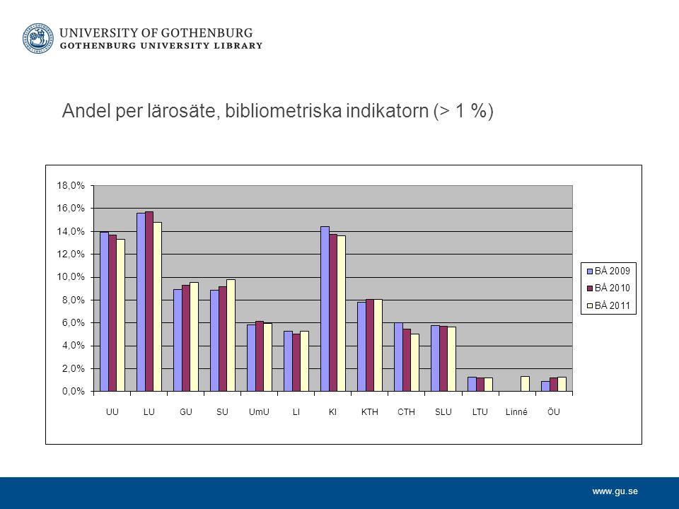 www.gu.se Andel per lärosäte, bibliometriska indikatorn (> 1 %)