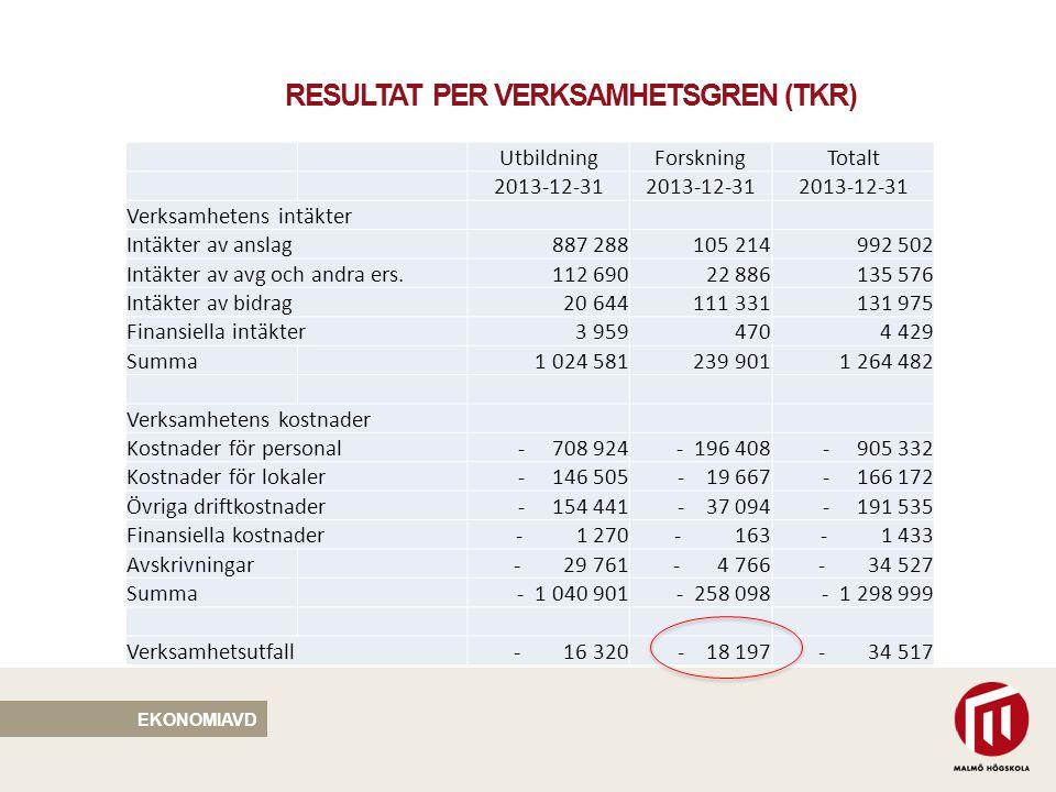 RESULTAT PER VERKSAMHETSGREN (TKR) EKONOMIAVD UtbildningForskningTotalt 2013-12-31 Verksamhetens intäkter Intäkter av anslag 887 288 105 214 992 502 I