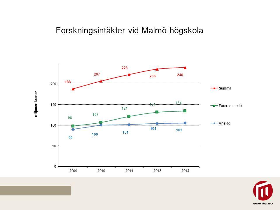 Forskningsintäkter vid Malmö högskola