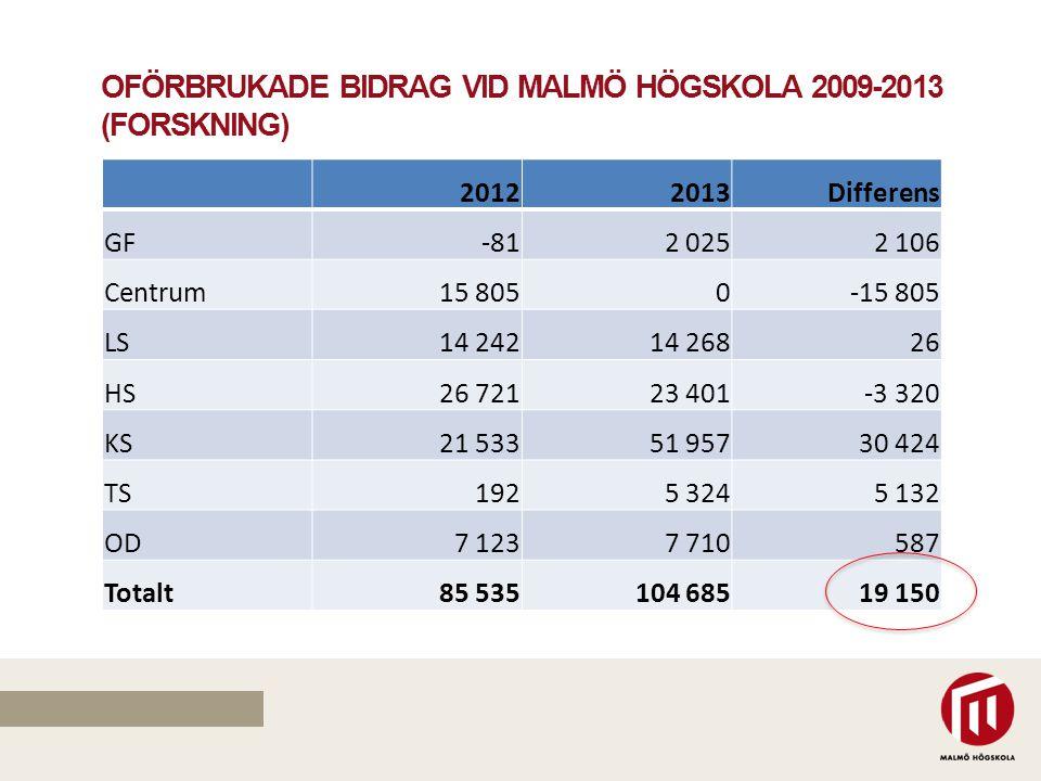 OFÖRBRUKADE BIDRAG VID MALMÖ HÖGSKOLA 2009-2013 (FORSKNING) 20122013Differens GF-812 0252 106 Centrum15 8050-15 805 LS14 24214 26826 HS26 72123 401-3