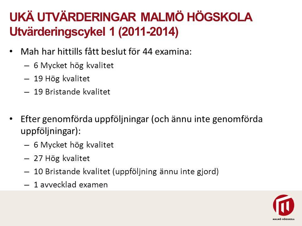 UKÄ UTVÄRDERINGAR MALMÖ HÖGSKOLA Utvärderingscykel 1 (2011-2014) Mah har hittills fått beslut för 44 examina: – 6 Mycket hög kvalitet – 19 Hög kvalite