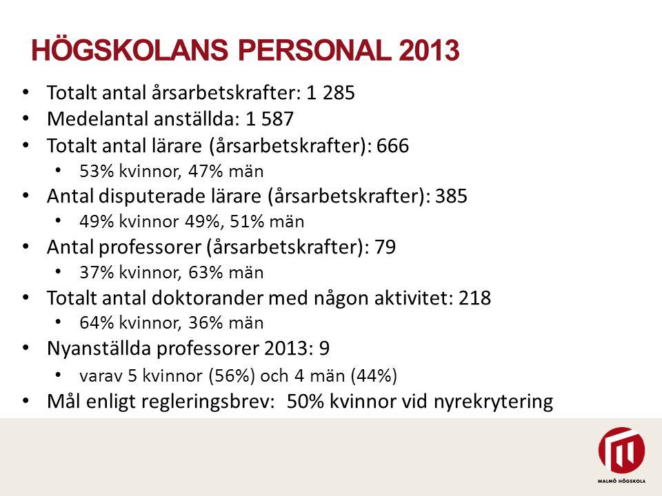 HÖGSKOLANS PERSONAL 2013 Totalt antal årsarbetskrafter: 1 285 Medelantal anställda: 1 587 Totalt antal lärare (årsarbetskrafter): 666 53% kvinnor, 47%